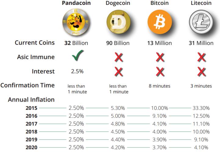 Mania comparison bitcoin has